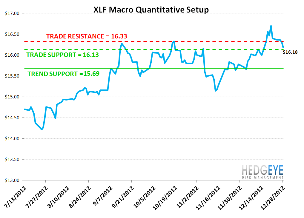 MONDAY MORNING RISK MONITOR: DATA DETERIORATES IN LAST WEEK OF THE YEAR - XLF