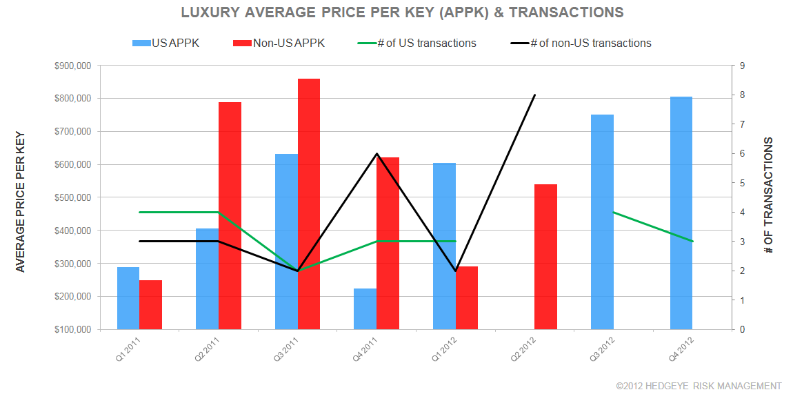 Q4 GLOBAL HOTEL TRANSACTIONS (UUP/LUXURY) - l1