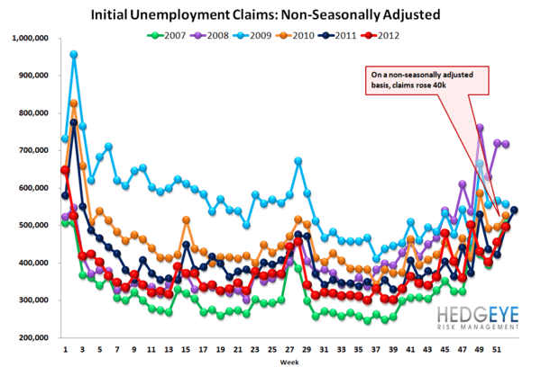 INITIAL JOBLESS CLAIMS: LABOR IMPROVEMENT ACCELERATES  - NSA