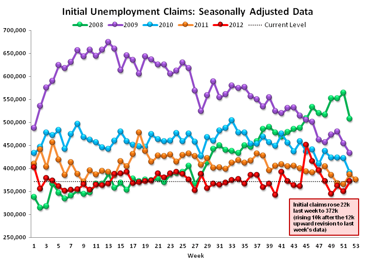 INITIAL JOBLESS CLAIMS: LABOR IMPROVEMENT ACCELERATES  - Raw