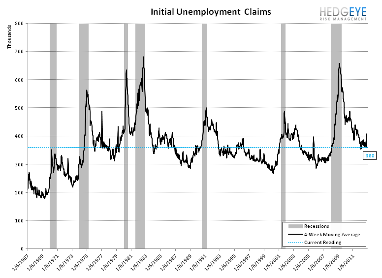 INITIAL JOBLESS CLAIMS: LABOR IMPROVEMENT ACCELERATES  - Recessions