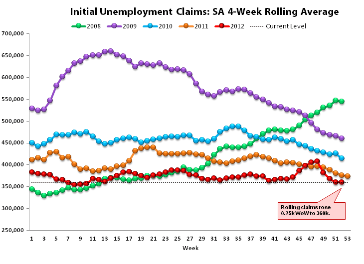 INITIAL JOBLESS CLAIMS: LABOR IMPROVEMENT ACCELERATES  - Rolling