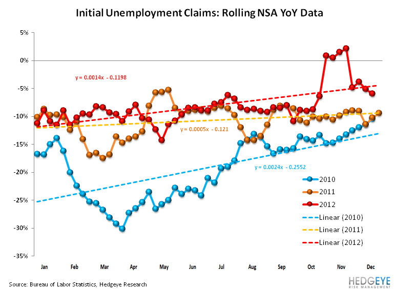 INITIAL JOBLESS CLAIMS: LABOR IMPROVEMENT ACCELERATES  - Rolling NSA
