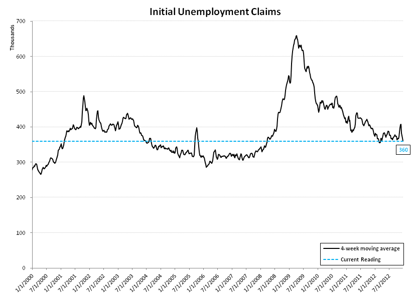 INITIAL JOBLESS CLAIMS: LABOR IMPROVEMENT ACCELERATES  - linear