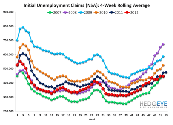INITIAL JOBLESS CLAIMS: LABOR IMPROVEMENT ACCELERATES  - rolling nsa 2