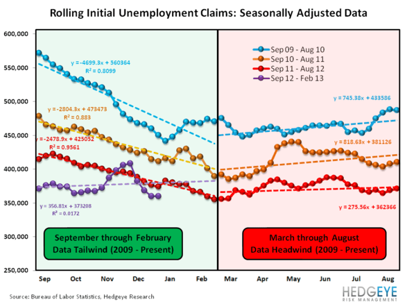 INITIAL JOBLESS CLAIMS: LABOR IMPROVEMENT ACCELERATES  - seasonality