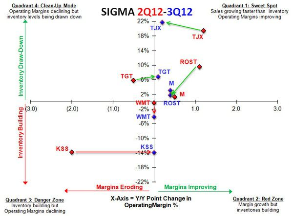 SSS Focus on Margins, Not Sales - MidTier SIGMAs