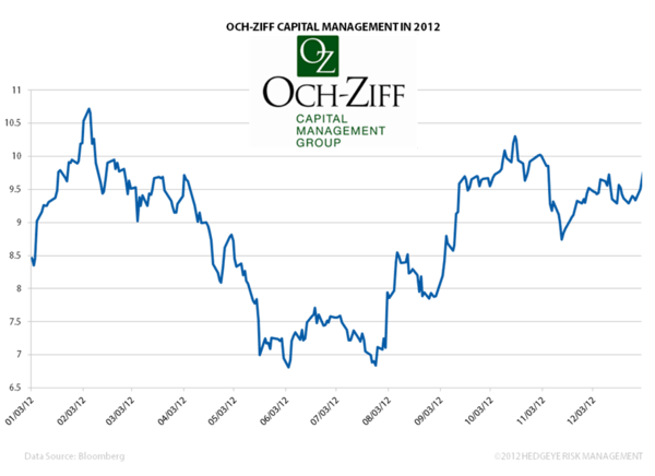 OZM: Leading The Pack  - OZMchart