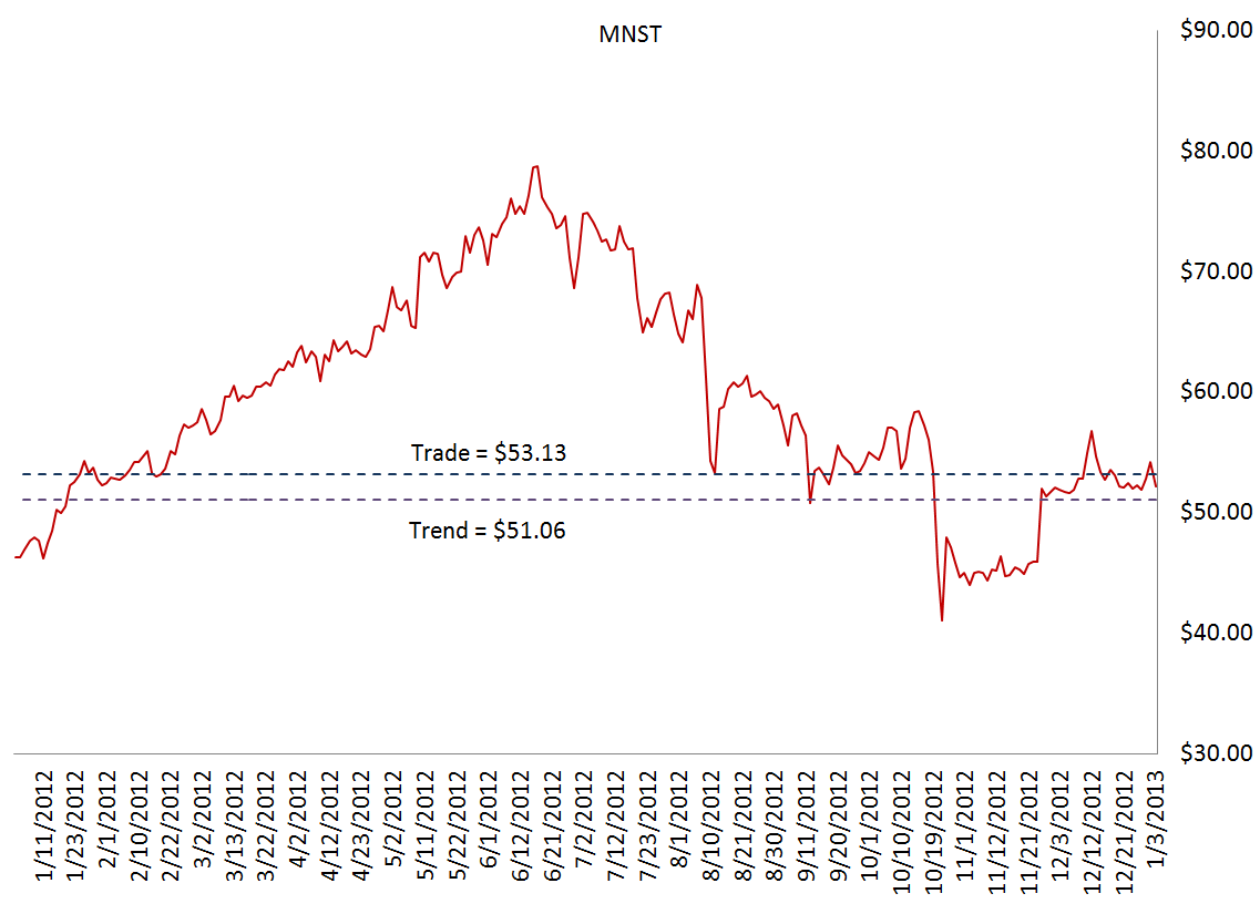 MNST - Buying Mispriced Growth - MNST T T