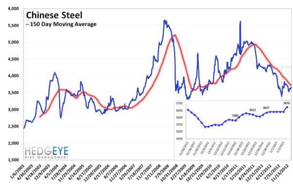 MONDAY MORNING RISK MONITOR: GLOBAL FUNDAMENTALS CATCHING UP TO EQUITIES - china steel 2