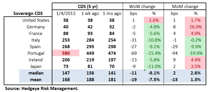 MONDAY MORNING RISK MONITOR: GLOBAL FUNDAMENTALS CATCHING UP TO EQUITIES - sov cds table