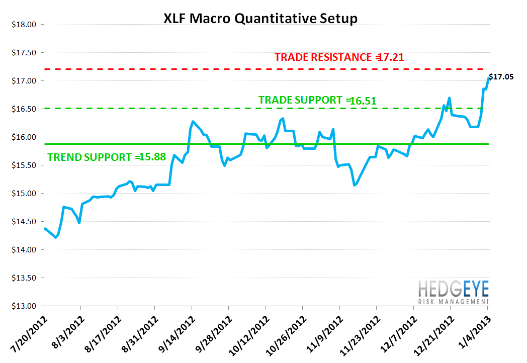 MONDAY MORNING RISK MONITOR: GLOBAL FUNDAMENTALS CATCHING UP TO EQUITIES - xlf quant