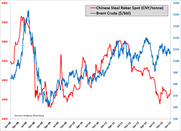 Chinese Rebar On The Rise - 3