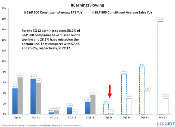 Soft Earnings - Chart of the Day