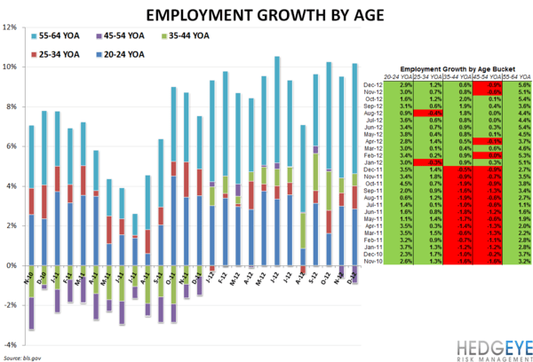 Employment_by_age_normal