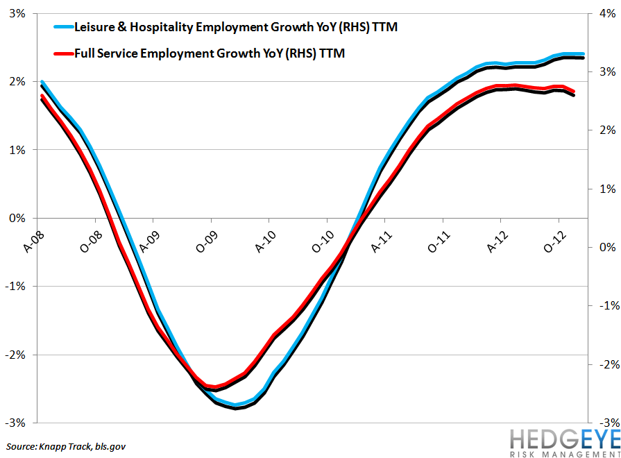 EMPLOYMENT DATA CONFIRMING BEARISH CASUAL DINING STANCE - leisure   hospitality vs full service employment growth