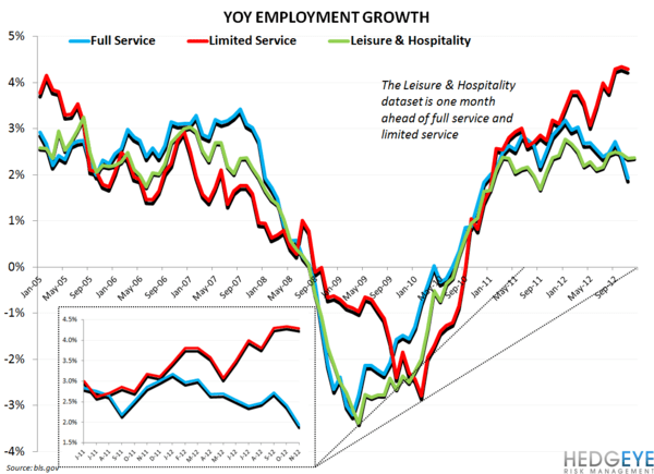 EMPLOYMENT DATA CONFIRMING BEARISH CASUAL DINING STANCE - restaurant employment