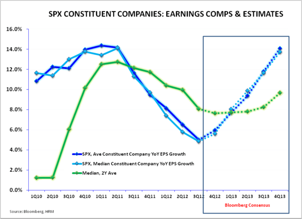 Earnings Expectations Reasonable Relative to #GrowthStabilizing - SPX EPS Comps   Estimates