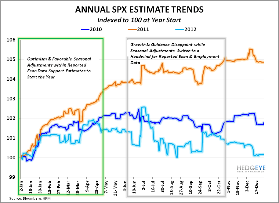 Earnings Expectations Reasonable Relative to #GrowthStabilizing - SPX Indexed Estimates