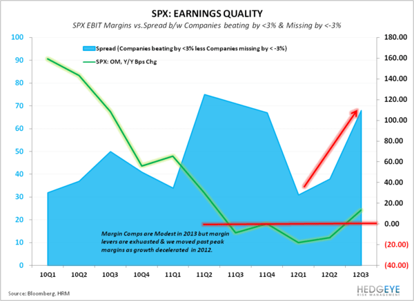 Earnings Expectations Reasonable Relative to #GrowthStabilizing - SPX QE OM