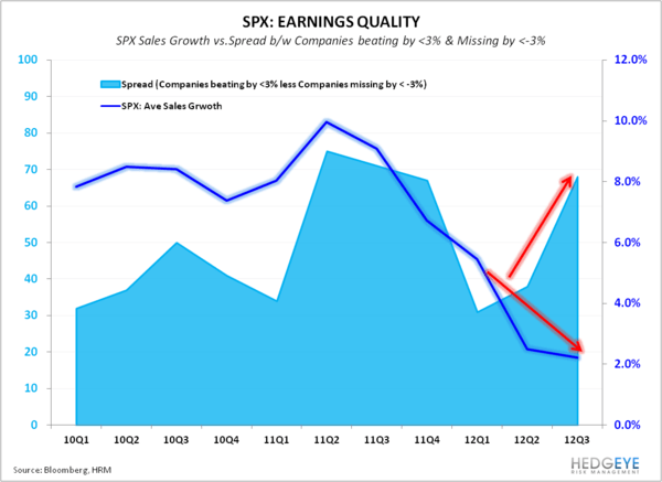 Earnings Expectations Reasonable Relative to #GrowthStabilizing - SPX QE Sales