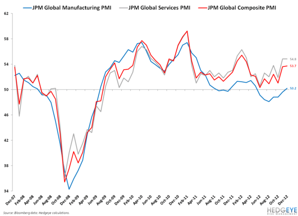 GLOBAL GROWTH STABILIZES SOME MORE - 2