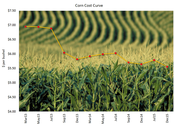 WASDE May Be Bullish for Corn Prices - Cost Curve