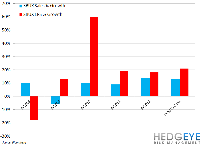 SBUX TAILWINDS IN FY13 - sbux eps vs sales growth