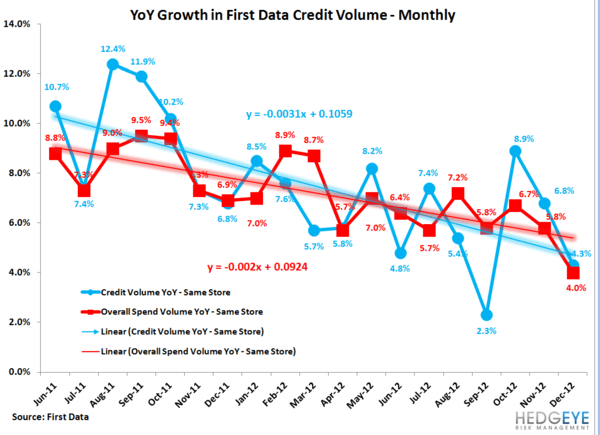 AXP: SPENDTREND - DOLALR VOLUME GROWTH DROPS SHARPLY IN DECEMBER - first data monthly
