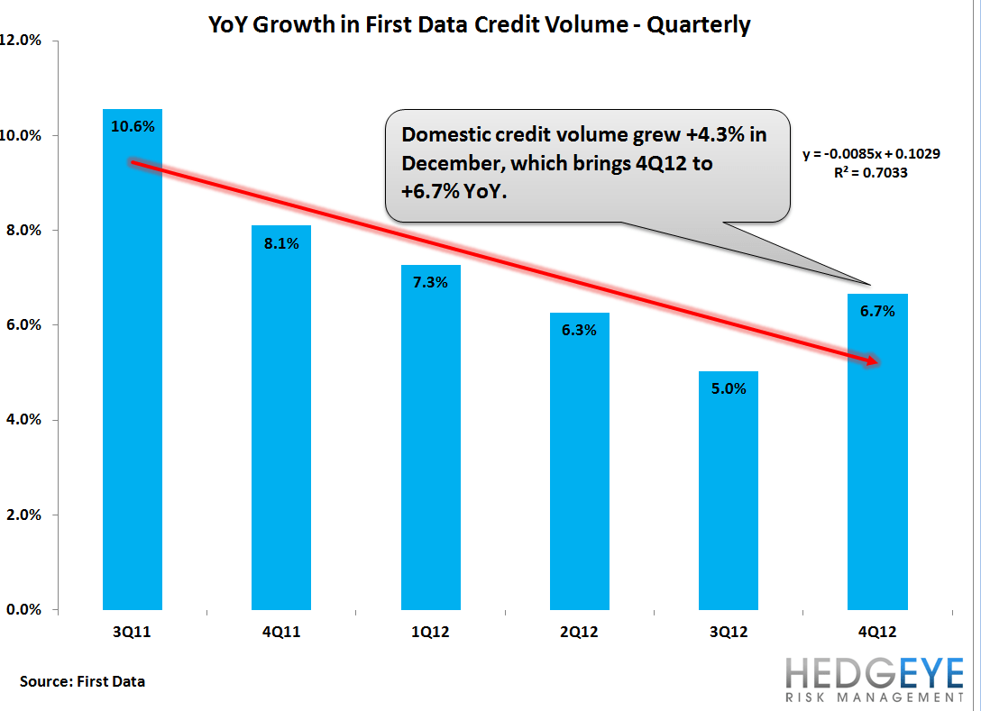 AXP: SPENDTREND - DOLALR VOLUME GROWTH DROPS SHARPLY IN DECEMBER - first data quarterly