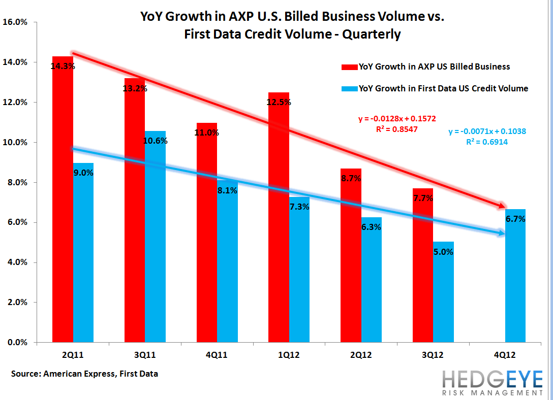 AXP: SPENDTREND - DOLALR VOLUME GROWTH DROPS SHARPLY IN DECEMBER - qtrly axp vs fdc