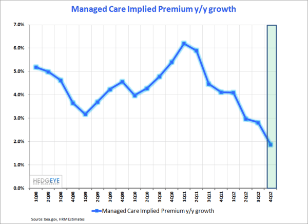UNH: Trouble Over Time  - Managed Care Implied Premium Growth