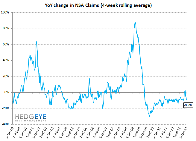 JOBLESS CLAIMS: THE SIGNAL AND THE NOISE - nsa rolling yoy
