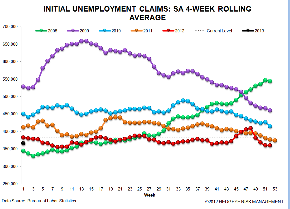 JOBLESS CLAIMS: THE SIGNAL AND THE NOISE - sa 4 wk