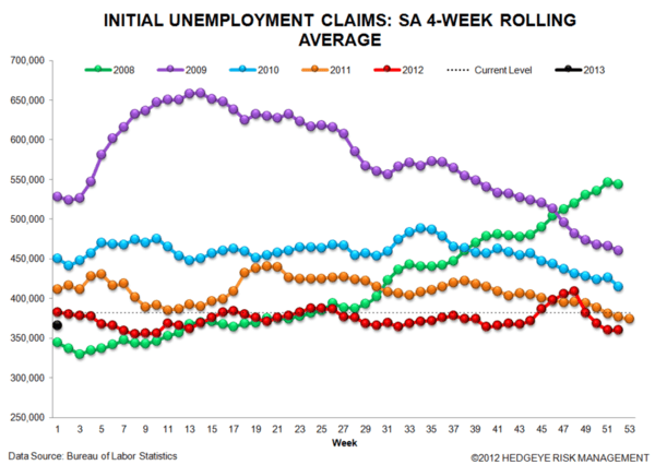 JOSHUA STEINER: JOBLESS CLAIMS: THE SIGNAL AND THE NOISE - 2