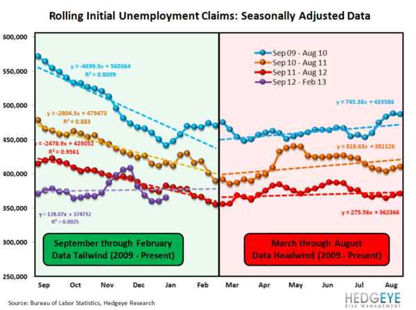 JOSHUA STEINER: JOBLESS CLAIMS: THE SIGNAL AND THE NOISE - 3