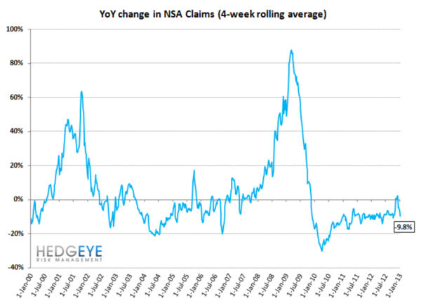 JOBLESS CLAIMS: Modest Improvements  - 1
