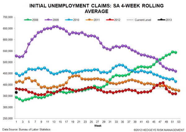 JOBLESS CLAIMS: Modest Improvements  - 2 normal
