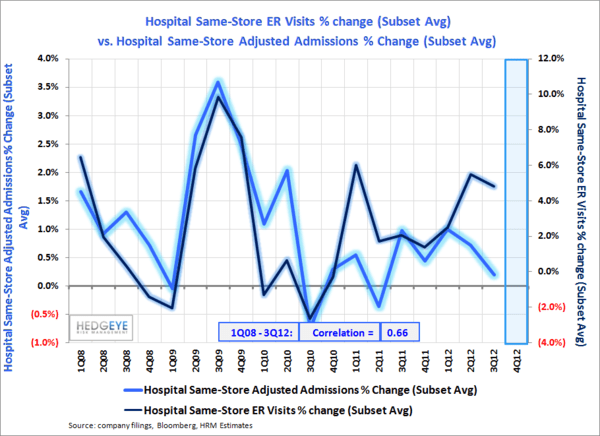 Flu Season In Full Swing - Hospital ER vs. Adjusted Admissions normal