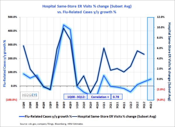 Flu Season In Full Swing - Hospital ER vs. Flu 4Q12 normal