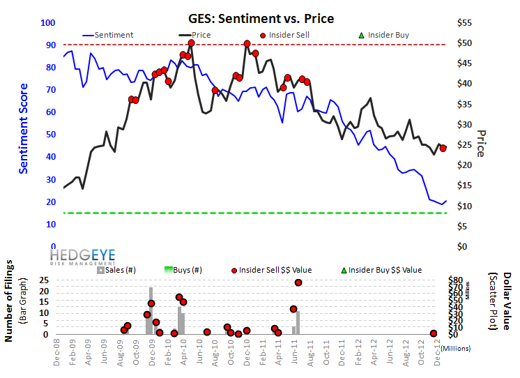 GES: Sentiment Should Be Weaker - ges sentiment