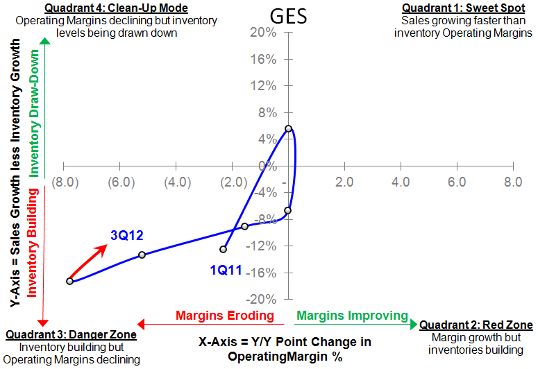 GES: Sentiment Should Be Weaker - gessigma