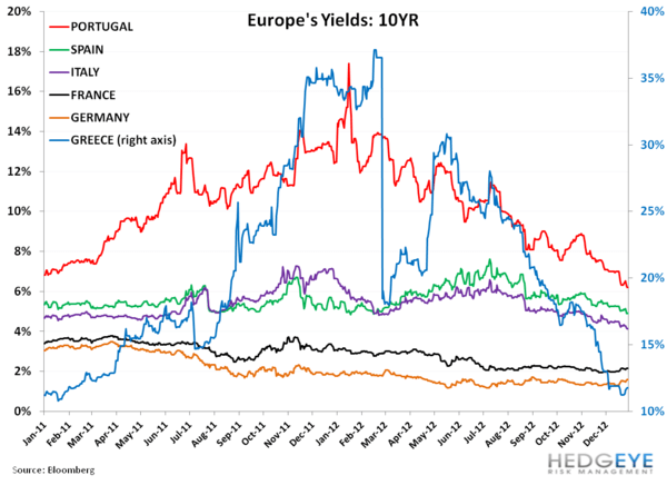 Weekly European Monitor: Shorting Berlusconi's Hair Plugs - 111. yields