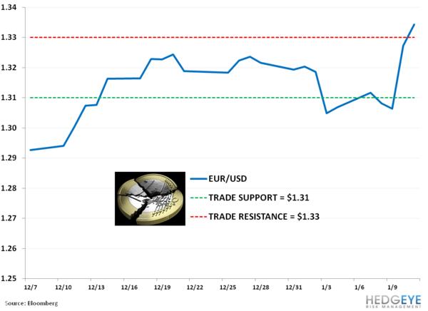 Weekly European Monitor: Shorting Berlusconi's Hair Plugs - 111.eurusd