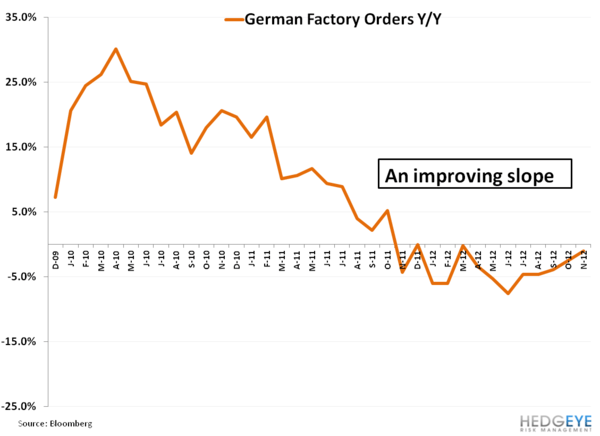 Weekly European Monitor: Shorting Berlusconi's Hair Plugs - 111  germany factory orders