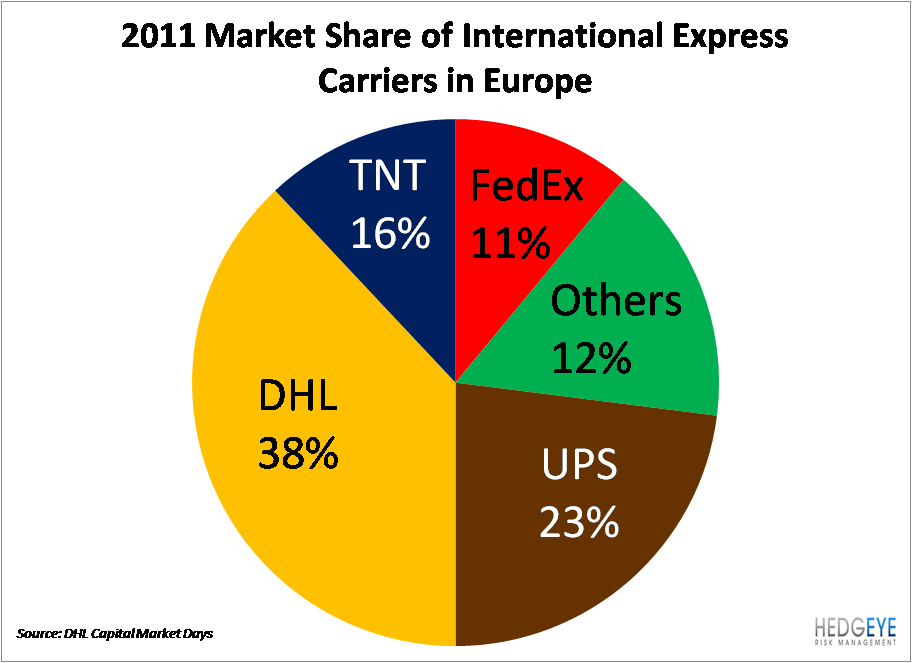 FedEx Fails To Approve UPS/TNT - eu1