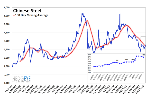 MONDAY MORNING RISK MONITOR: RISK MEASURES REMAIN BROADLY BULLISH - chinese steel