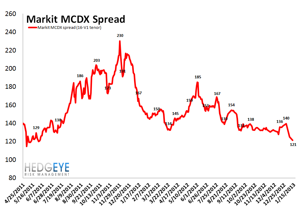 MONDAY MORNING RISK MONITOR: RISK MEASURES REMAIN BROADLY BULLISH - mcdx