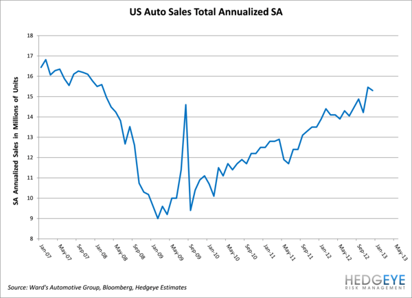 Auto Sales Back On Track?  - autosales