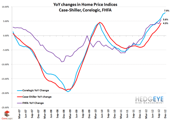 Housing: Let The Tailwinds Blow - Corelogic YoY